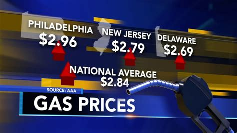 gas prices rising   aaa    warmer