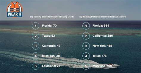 Boating Accident June 2018 by May 9 2018 National Safe Boating Week Puts Water Safety