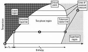 Steam Boiler  Phase Steam Diagram