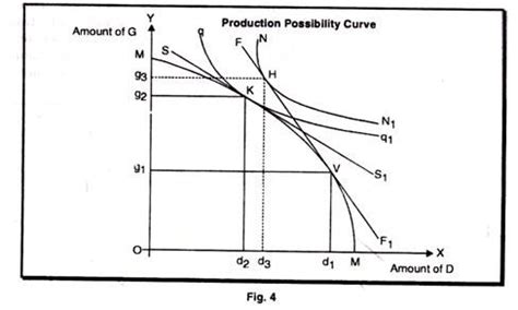 production possibility curve  constant  increasing