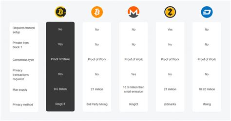 Confidential transactions (ct) is a cryptographic protocol which results in the amount value of a transaction being encrypted. The table below shows how Bitcoin Confidential compares to other privacy coins.
