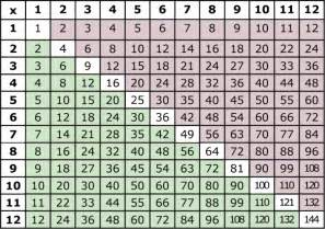 12 times multiplication table printable multiplication table 1 to 12 free