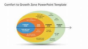 Comfort Zone To Growth Zone Template