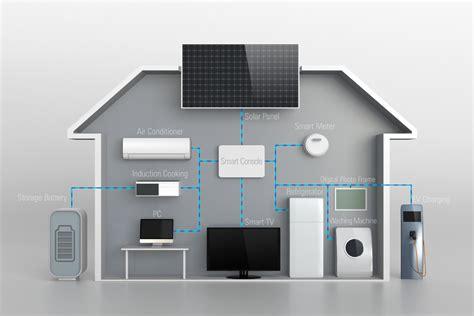 smart home systeme kosten thuisbatterij info voordelen prijzen zonne energie opslag
