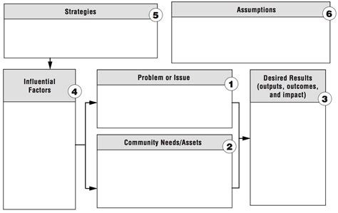 theory of change template global health research designs and methods