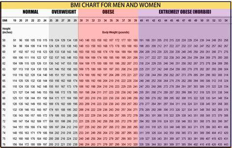 Weight Chart For Kids Kids Height Weight Percent Chart