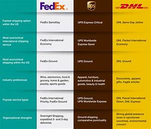Usps Price Chart 2019 Ups Usps Dhl And Fedex Picking The Best Package