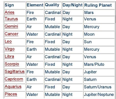 The Planets And Sun Signs  Astology Guru Free Astrology. Runny Nose Signs. 5 Traffic Signs. Overthinker Signs Of Stroke. Hosptial Signs. Pcos Signs. Micahtek Signs. 10 November Signs Of Stroke. Emo Band Signs Of Stroke