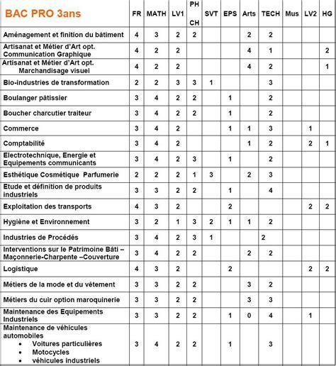 technologie cuisine bac pro coefficients bac pro 2016 coefficient des matières spécialités options
