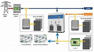 PowerHub Energy Storage System | APECUS Technologies