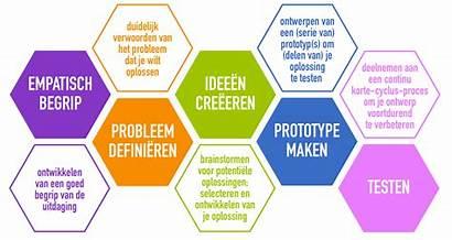 Thinking Dutch Methode Stappen Maal Huwelijk Ee