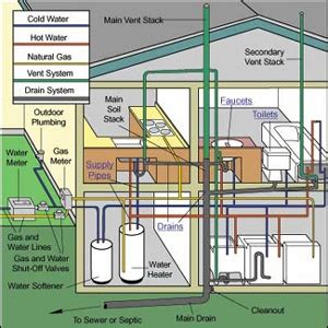 Ga Water Heater Plumbing Diagram by 63 Best Images About Details L Home L Plumbing