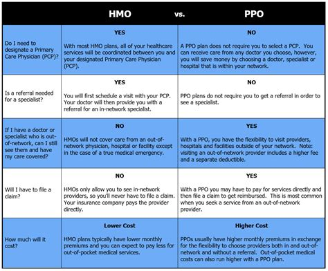 You pay less if you use. What is the difference between an HMO and a PPO?