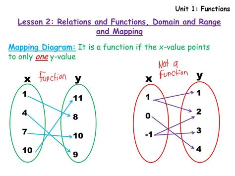 Mapping Diagram Function Or Not