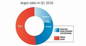 Argos reports strong sales - The Sunday Business Post
