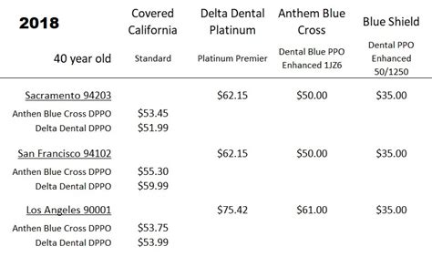 dental ppo insurance review rates  plans