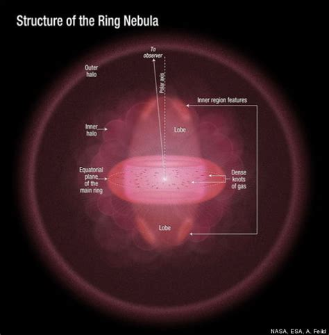 Ring Diagram by Ring Nebula S Shape More Like Jelly Doughnut Than Bagel