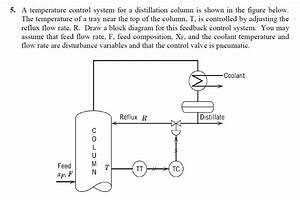 A Temperature Control System For A Distillation Co