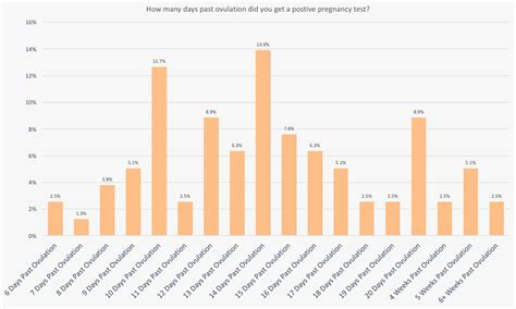 early signs  pregnancy survey results