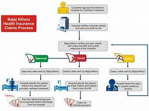 Bajaj Allianz Health Insurance Claim Procedure