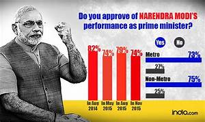 Mint Survey: Narendra Modi remains popular, NDA govt ...