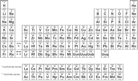 periodic table of elements chart periodic table home decorating