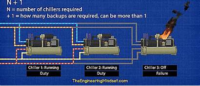 Chiller Failure Fault Types Application Chillers Guide