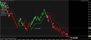 Request for a new EA from this indicator @ Forex Factory