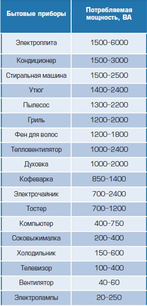 Таблица мощностей бытовых приборов для расчета сечения электрического кабеля проводки кухни