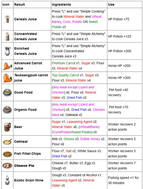 ustensile de cuisine liste ustensile de cuisine anglais maison design bahbe com