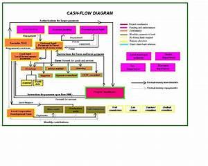 Cash Management Workflow Diagram : 6 best images of cash flow cycle diagram cash flow ~ A.2002-acura-tl-radio.info Haus und Dekorationen