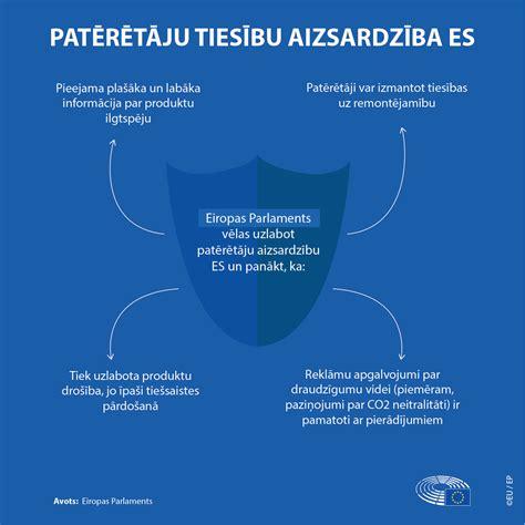 ES veikums patērētāju aizsardzības uzlabošanā   Aktuāli ...