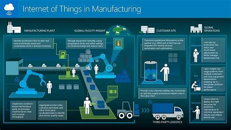 applications  benefits  industrial iot