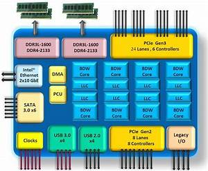 Intel U0026 39 S Xeon D Brings Broadwell To Cloud  Web Services