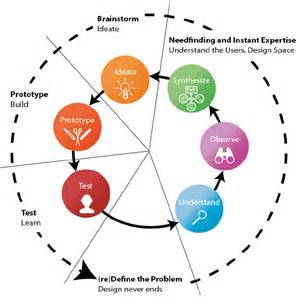 design thinking process design thinking process as taught in hpi school of design thinking and