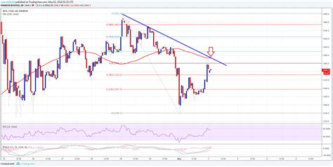 Before starting lets take look at higher time frame and weakness : Bitcoin Cash Price Technical Analysis - Can BCH/USD Break 100 SMA? - Your Currency Depot