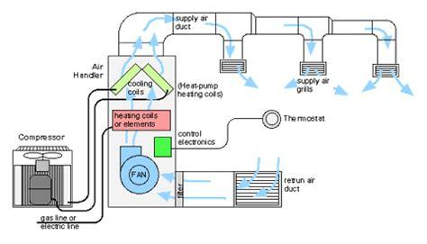 info pharma  hvac system