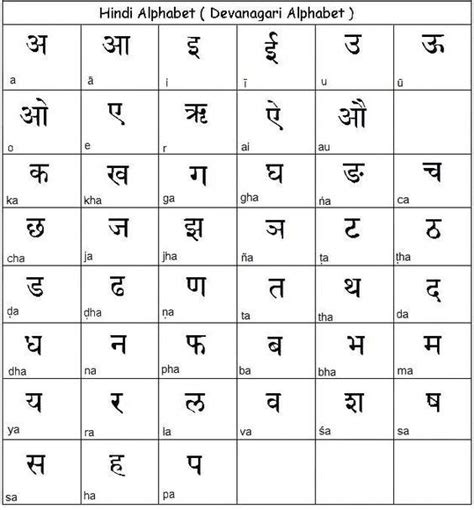 hindi alphabetdevanagari script learn hindi prek gr
