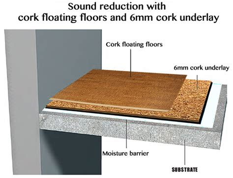sound proof insulation noise reduction  high rise