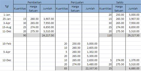 akuntansi smk n 1 negara menentukan nilai persediaan barang dengan metode fifo
