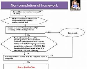 Positives of homework