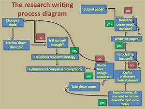 The Research Writing Process Diagram