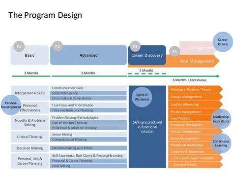 electrolux innovation challenge  leadership
