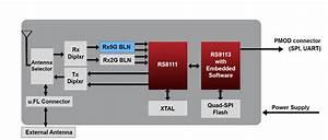 Rs9113 Pmod Multi