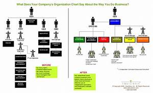 Financial Controller Organizational Chart Use Org Chart To Prove You 39 Re Easy To Work With
