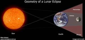 Partial Lunar Eclipse  17th August 2008