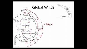 Global Wind Systems