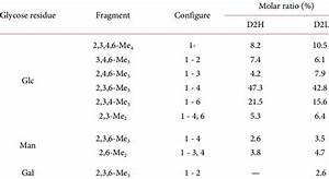 Analysis Of Glycosidic Linkages Of D2h And D2l