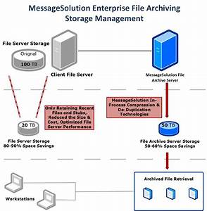 file archiving and document managment software solution With document archiving software