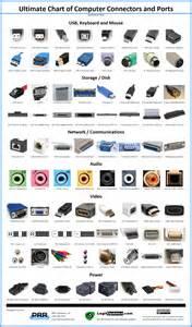 Computer Connectors Chart
